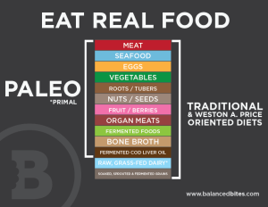 Eat-Real-Food-What-is-Paleo
